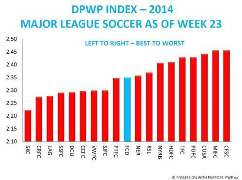 DPWP Index 2014 Through Week 23