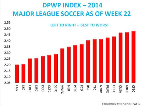 DPWP Index After Week 22