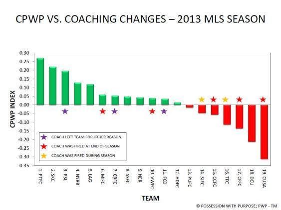 End of Season 2013 MLS Coaching Changes