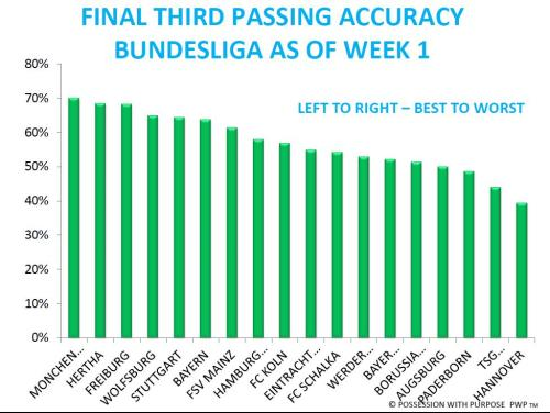 Final Third Passing Accuracy Bundesliga Week 1