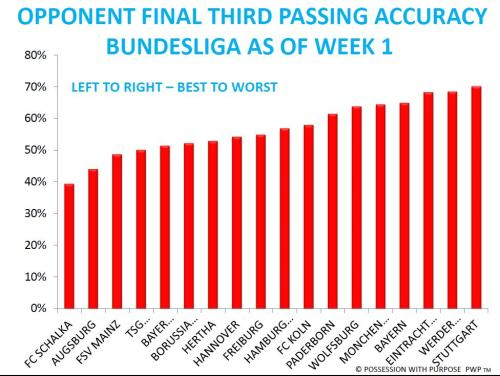 Opponent Final Third Passing Accuracy Bundesliga Week 1
