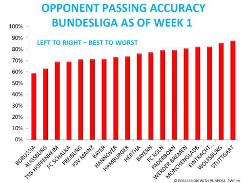 Opponent Passing Accuracy Bundesliga Week 1