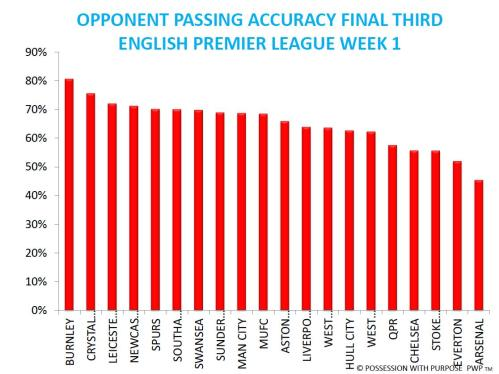 Opponent Passing Accuracy Final Third EPL after Week 1