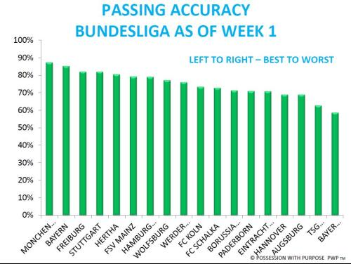 Passing Accuracy Bundesliga Week 1