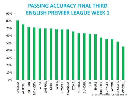 Passing Accuracy Final Third EPL after Week 1