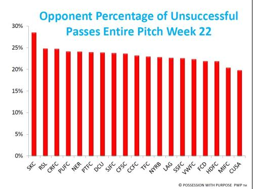 Percentage of Opponent Unsuccessful Passes Entire Pitch