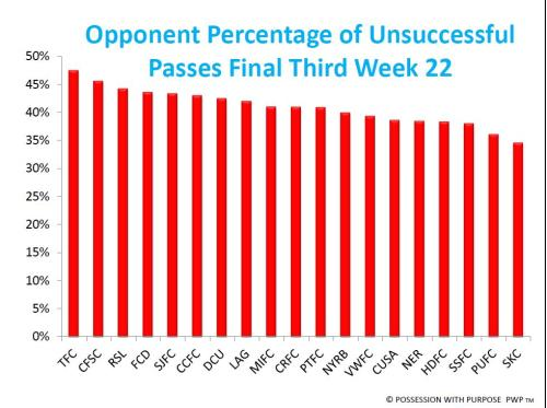 Percentage of Opponent Unsuccessful Passes Final Third