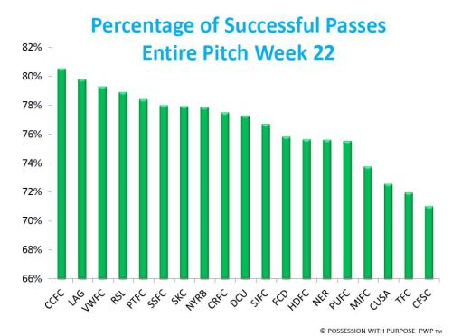 Percentage of Successful Passes Entire Pitch