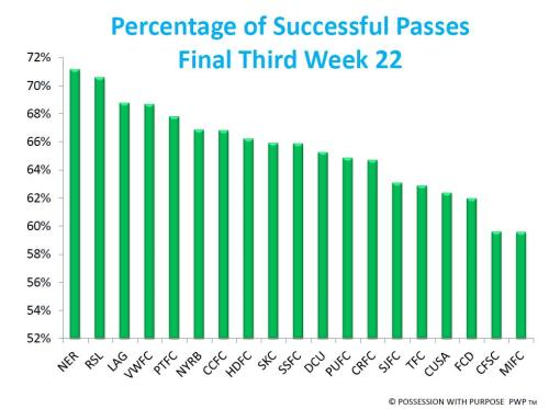 Percentage of Successful Passes Final Third