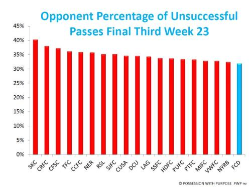 Percentage of Unsuccessful Passes Final Third Week 23