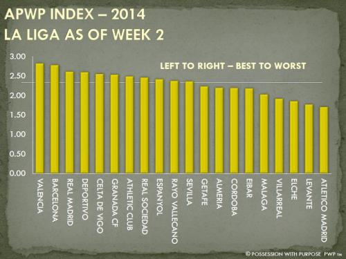 APWP INDEX LA LIGA 2014 WEEK 2