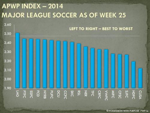 APWP INDEX MLS AS OF WEEK 25