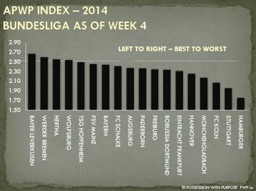 APWP Strategic Index Bundesliga Week 4