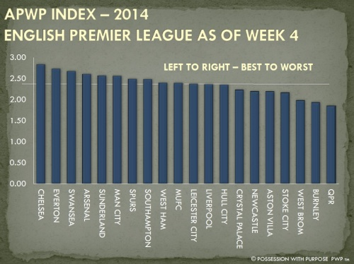 APWP Strategic Index EPL Week 4