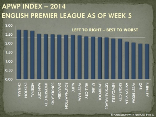APWP Strategic Index EPL Week 5