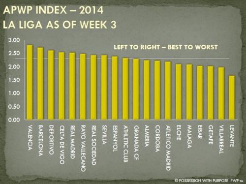 APWP Strategic Index La Liga Week 3
