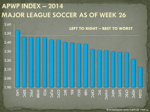 APWP Strategic Index MLS Week 26