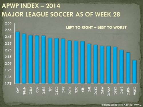 APWP Strategic Index Week 28 MLS