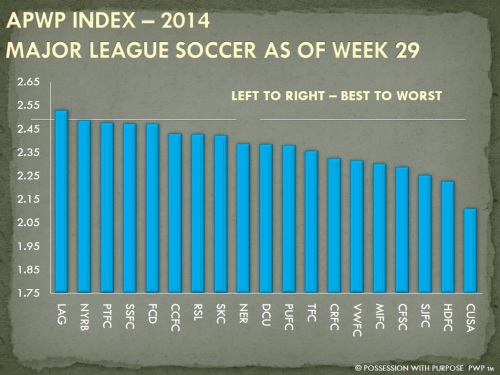APWP Strategic Index Week 29 MLS