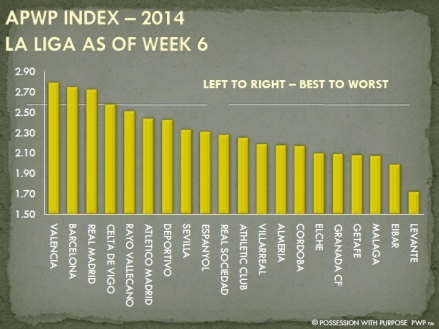 APWP Strategic Index Week 9 La Liga