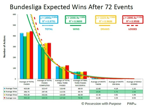BUNESLIGA AFTER 72 EVENTS