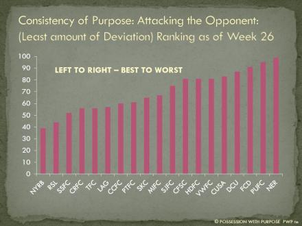 Consistency of Purpose Attacking the Opponent Least Combined Deviation Ranking Week 26