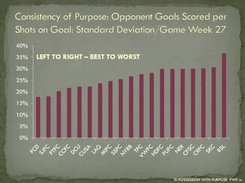 Consistency of Purpose Opponent Goals Scored Per Shots on Goal Week 27