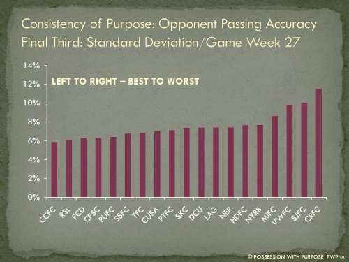 Consistency of Purpose Opponent Passing Accuracy Final Third Week 27