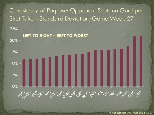Consistency of Purpose Opponent Shots on Goal Per Shots Taken Week 27