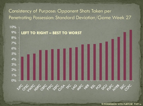 Consistency of Purpose Opponent Shots Taken Per Penetration Possession Week 27