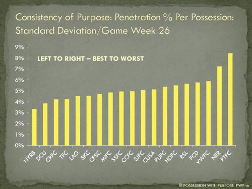 Consistency of Purpose Penetration Percentage Per Possession Week 26
