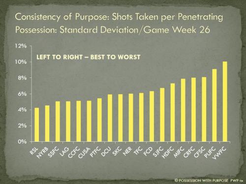 Consistency of Purpose Shots Taken Per Penetrating Possession Week 26