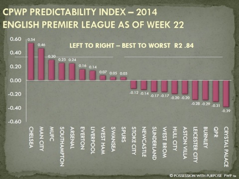 CPWP Predictability Index Week 22