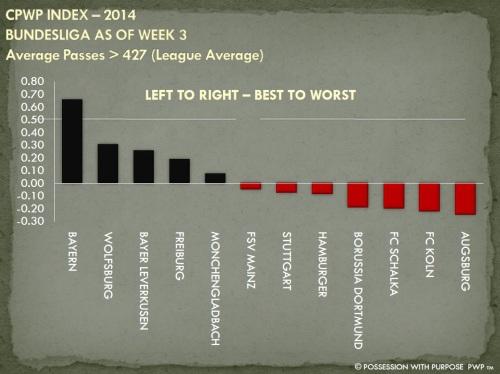 CPWP Strategic Index Bundesliga Through Week 3 Passes Greater Than 427