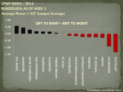 CPWP Strategic Index Bundesliga Through Week 3 Passes Less Than 427