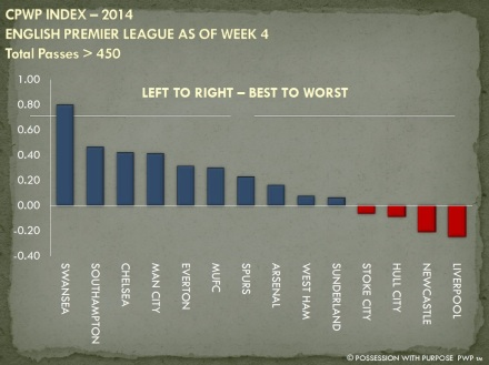 CPWP Strategic Index EPL Week 4 Greater than 450 Passes