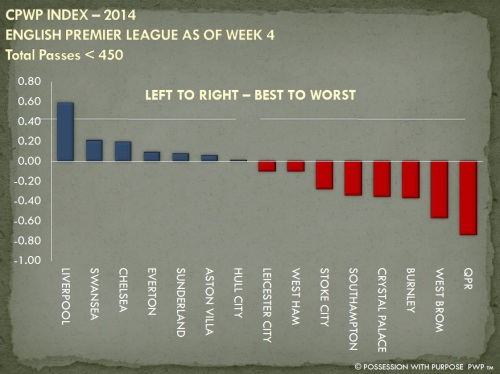 CPWP Strategic Index EPL Week 4 Less than 450 Passes