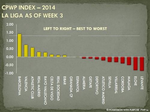 CPWP Strategic Index La Liga Week 3