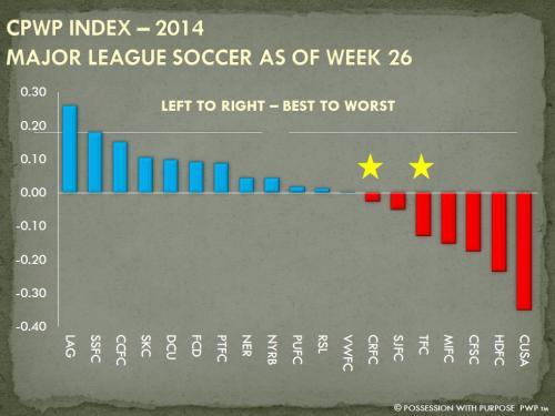 CPWP Strategic Index MLS Week 26