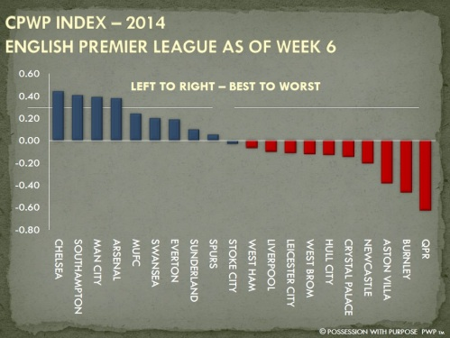 CPWP Strategic Index Week 6 EPL