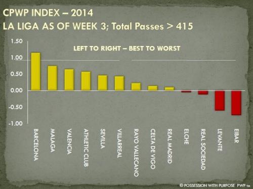 DPWP Strategic Index La Liga Passes Greater Than 415 Week 3