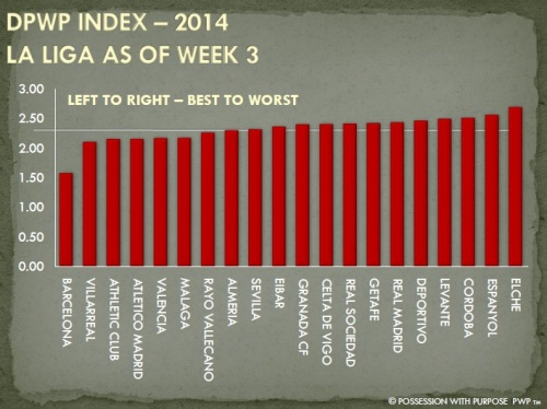 DPWP Strategic Index La Liga Week 3