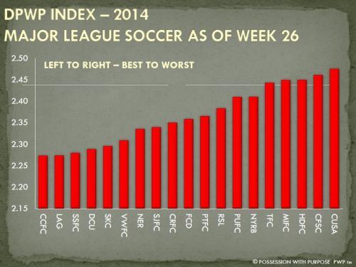 DPWP Strategic Index MLS Week 26