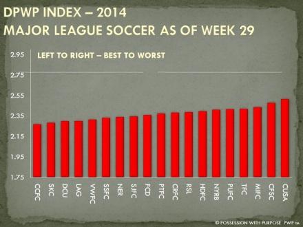DPWP Strategic Index Week 29 MLS