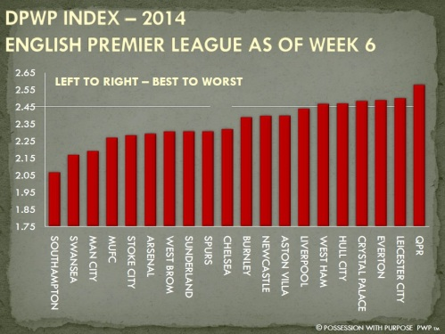 DPWP Strategic Index Week 6 EPL