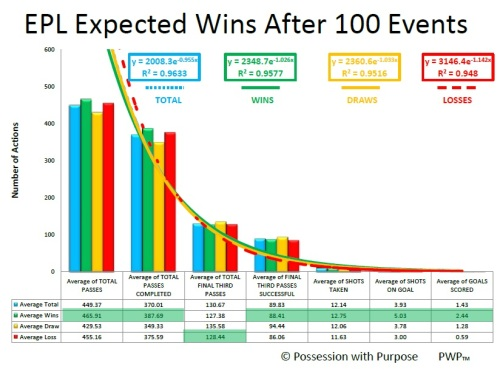 EPL AFTER 100 EVENTS