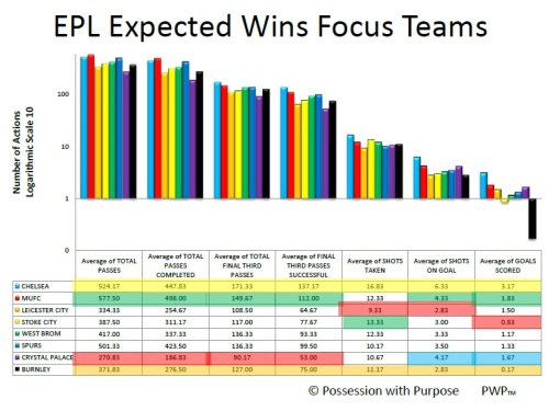 EPL Expected Wins after Week 6 Log Scale