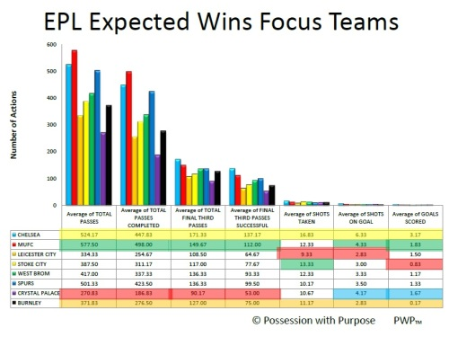 EPL Expected Wins after Week 6