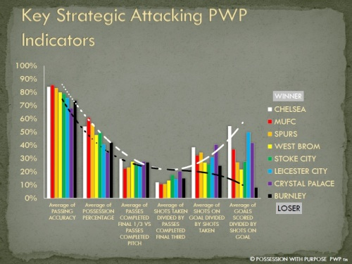 Key Strategic Attacking PWP Indicators Week 6
