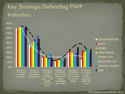 Key Strategic Defending PWP Indicators Week 6 EPL